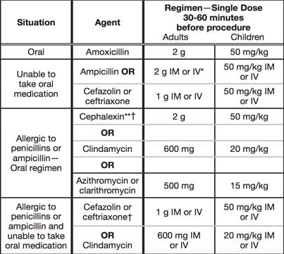 Antibiotic Prophylaxis Regimens for Dental Procedures