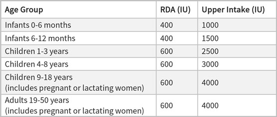 Vitamin D Dietary Recommendations (JPEG imported 300 dpi)