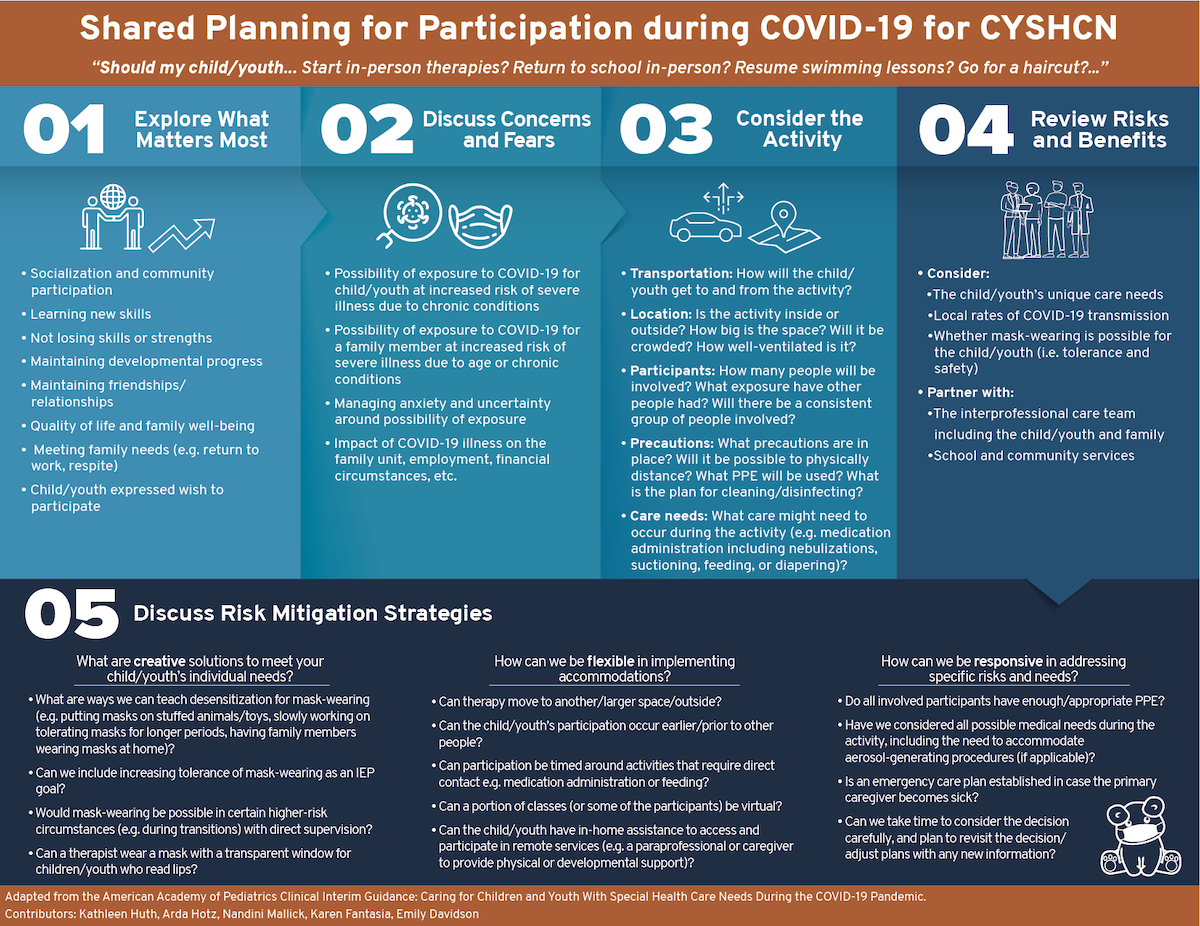 Shared Planning for Participation during COVID-19 for CYSHCN Infographic